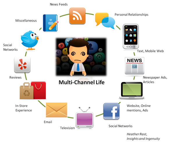 multi-channel life