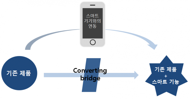 converting bridge1